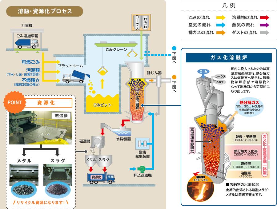 溶融・資源化プロセス