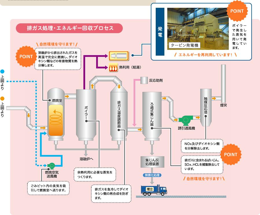 排ガス処理・エネルギー回収プロセス