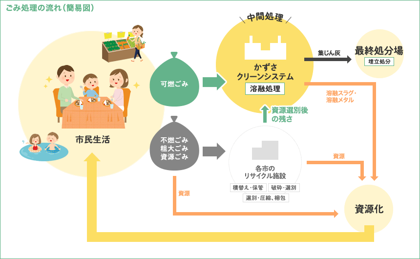 ごみ処理の流れ(簡易図)
