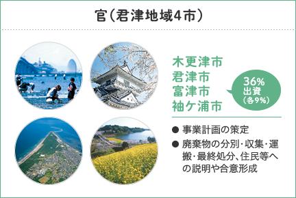 官(君津地域4市)