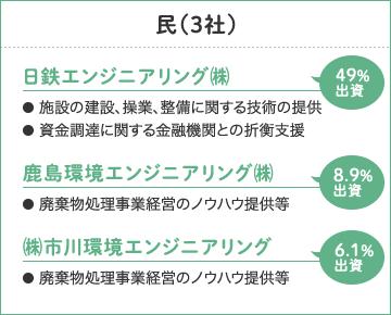 民(3社)